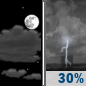 Tuesday Night: A chance of showers and thunderstorms between midnight and 3am.  Partly cloudy, with a low around 64. Chance of precipitation is 30%.